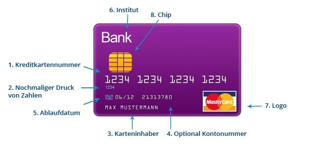 Die Vorderseite der Kreditkarte